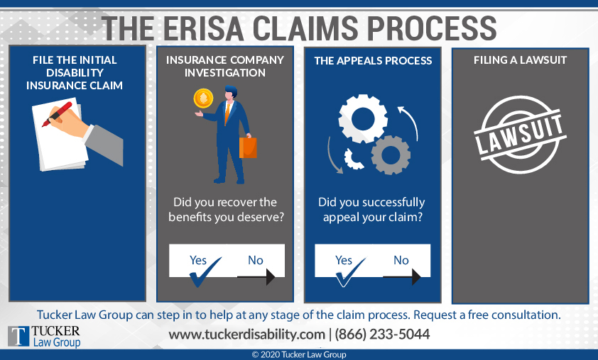Tucker Law Group Infographic How ERISA Claims Work